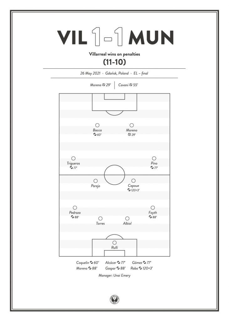 Villareal vs Manchester United Europa League final 2021 ...